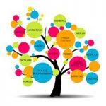 Building Blocks of Digital Marketing