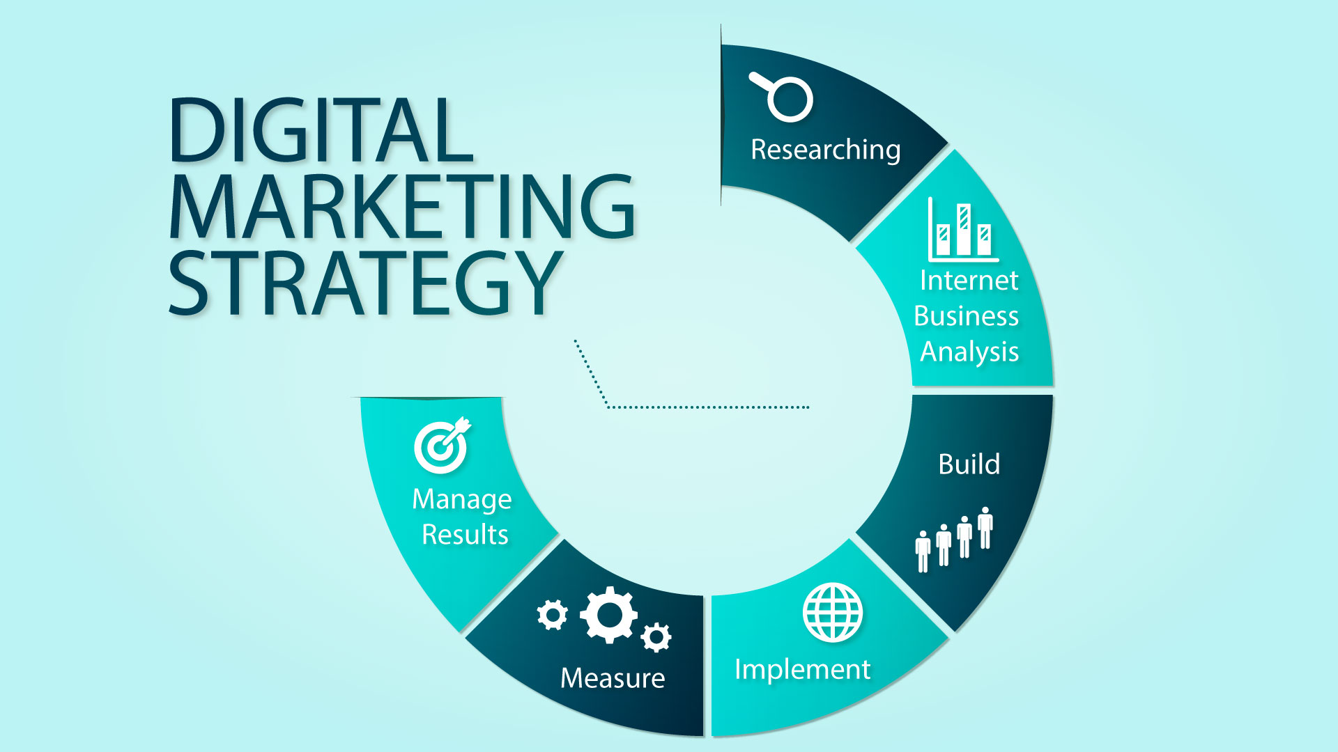 Image result for Powerful Digital Marketing Strategy